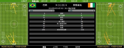 数据分析:巴西12射打进3球 高效率击溃大象
