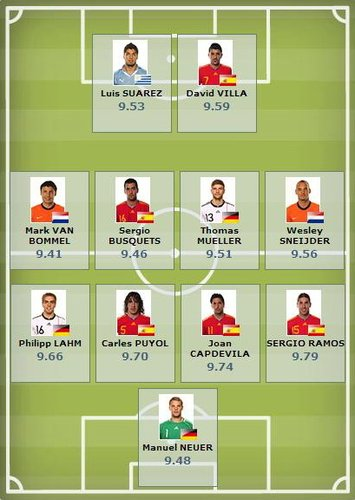 FIFA数据最佳阵容:拉莫斯榜首 西班牙5将(图)