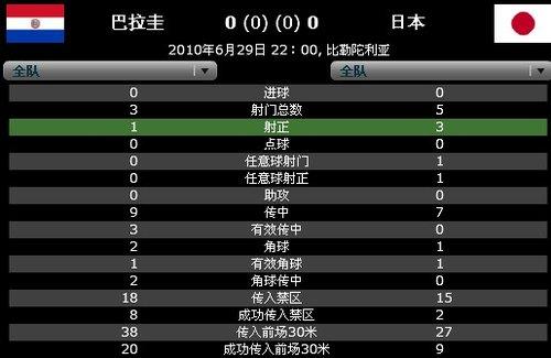 巴拉圭日本再献闷战 90分钟两队竟只射门15次