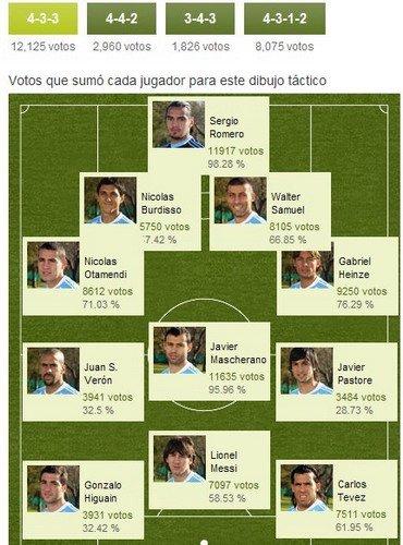 阿根廷球迷票选首发:梅西领三叉戟 一人意外