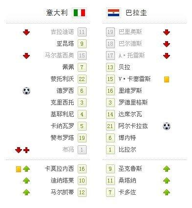 世界杯-意大利1-1巴拉圭 布冯受伤德罗西救主