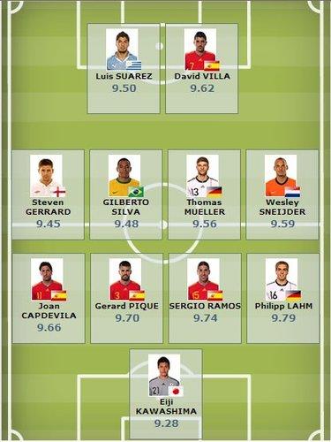 FIFA评最佳11人:西班牙4天王 德国王牌落选