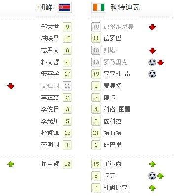 世界杯-朝鲜0-3三战全败遭淘汰 科特迪瓦出局