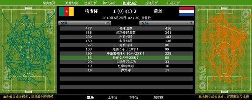 数据分析:20射门打进3球 日本强于把握机会