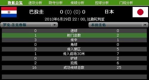 球星数据PK:本田圭佑平庸 圣克鲁斯全场1射