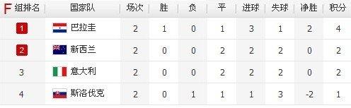 F组出线分析:意大利获胜必晋级 巴拉圭争第1