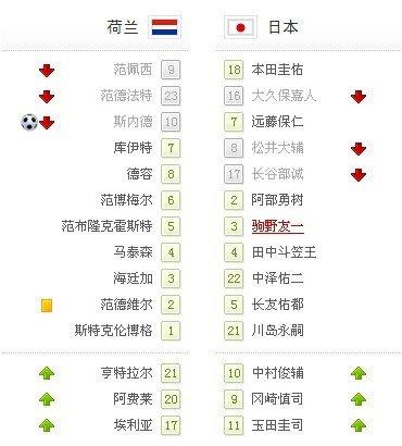 世界杯-荷兰1-0胜日本出线在望 斯内德世界波