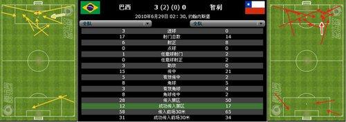 巴西28次解围是智利2倍 桑巴军团防守制胜