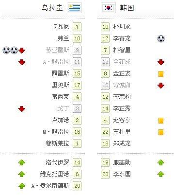 世界杯-乌拉圭2-1淘汰韩国 40年首次晋级八强