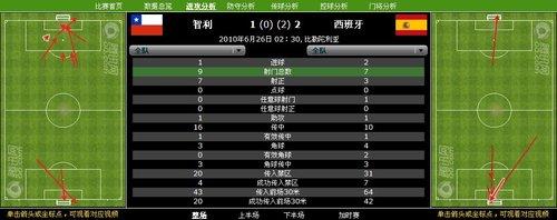 西班牙2.7倍于对手传球 10人智利输球不丢脸