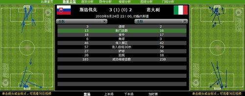 数据分析:巴拉圭19射0进 新西兰不败遭淘汰
