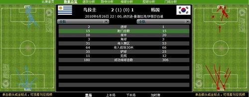 数据分析:15射10正2进 乌拉圭胜在效率高