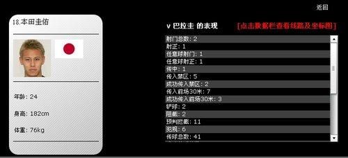 前锋不进球来拼防守 日本输球本田仍最佳