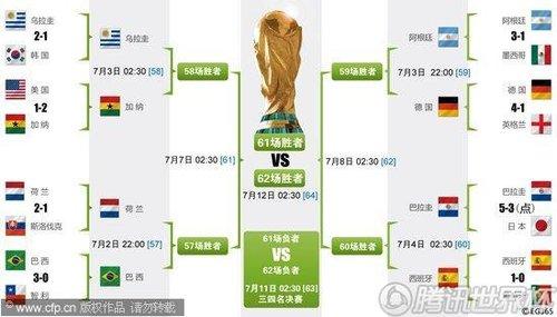 图表:南非世界杯淘汰赛对阵图_世界杯图片