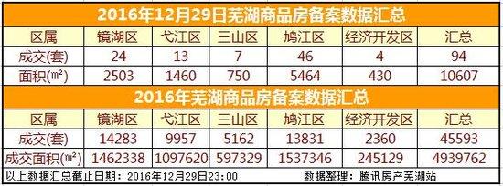 12月29日芜湖市商品房备案94套 成交面积10607㎡