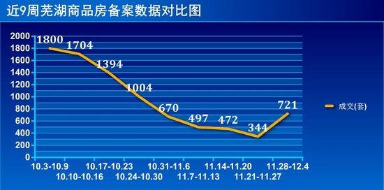 终于不跌了!上周芜商品房成交环比上涨109.59%