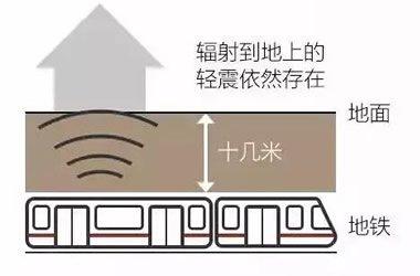 地铁房噪音与污染