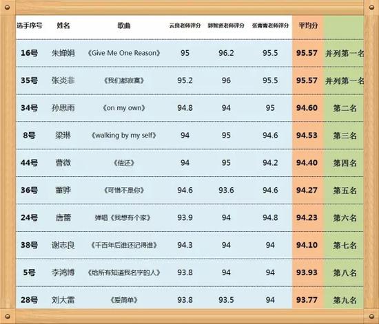 最后附上决赛前十名的名单,恭喜这十位学员,获得2016《中国好声音》