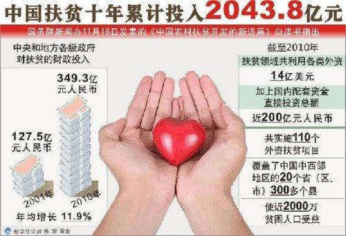 中国扶贫十年累计投入2043.8亿元