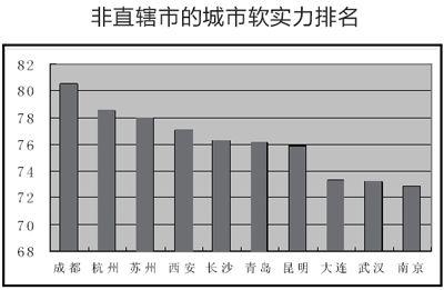 """西安荣膺""""中国大陆最具软实力城市""""第四(转自大秦网)"""