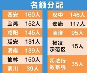 陕西定向招录1324干警 面向退役士兵和大学生