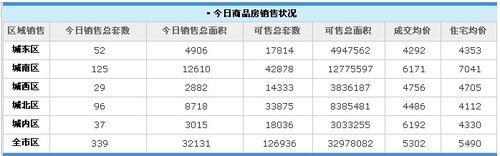 房价又上涨 西安18日销售住宅成交均价5490