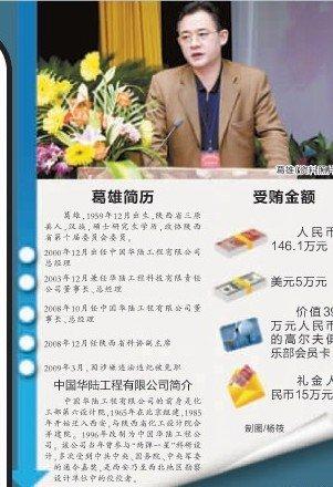 陕西省科协副主席葛雄因受贿被开除党籍(图)