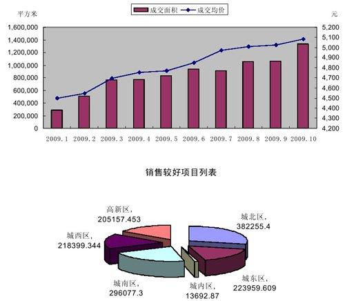 10月份西安住宅成交信息月报 城东区为最高