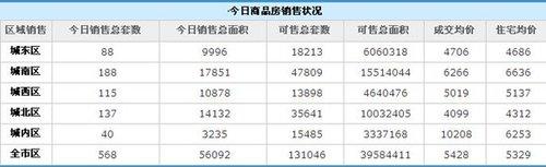均价5329元/㎡ 西安26日销售商品房568套