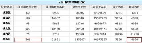 住宅均价6694元/㎡ 西安27日销售房达541套