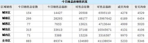 住宅均价5233元/㎡ 西安3日销售商品房883套