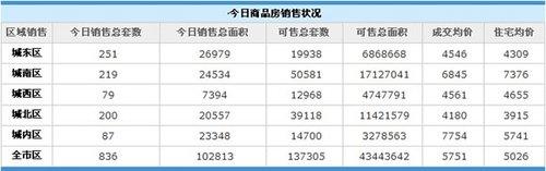 12月23日西安成交均价5026元/㎡ 销售836套