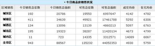 12月28日西安住宅均价5759元/㎡ 销售943套