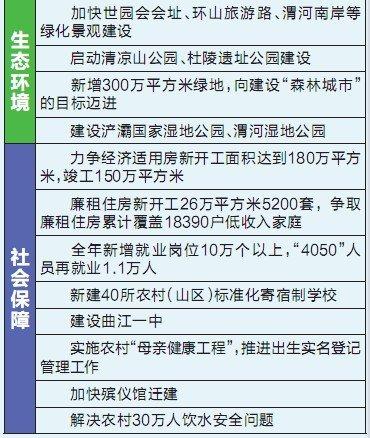 """西安绘""""幸福路线图"""" 城镇就业今年新增10万"""