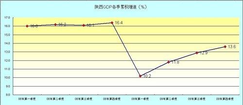 09陕GDP8186亿增13.6% 人均GDP突破3000美元