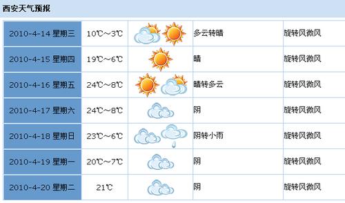 陕西发布霜冻预警 今日关中最低气温达-3℃