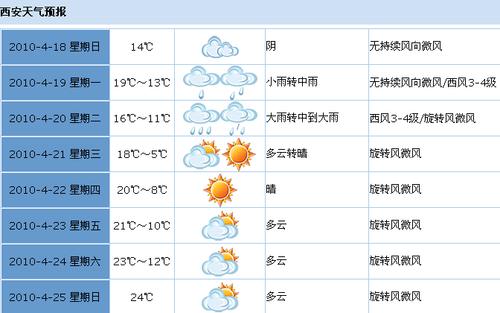 新一轮降水降温天气将来临 今明有中到大雨
