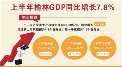上半年榆林GDP完成1433亿元 同比增长7.8%