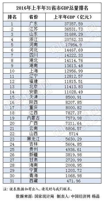 陕西各市gdp排名2019_2019上半年城市GDP排行出炉,你的家乡在第几位(3)