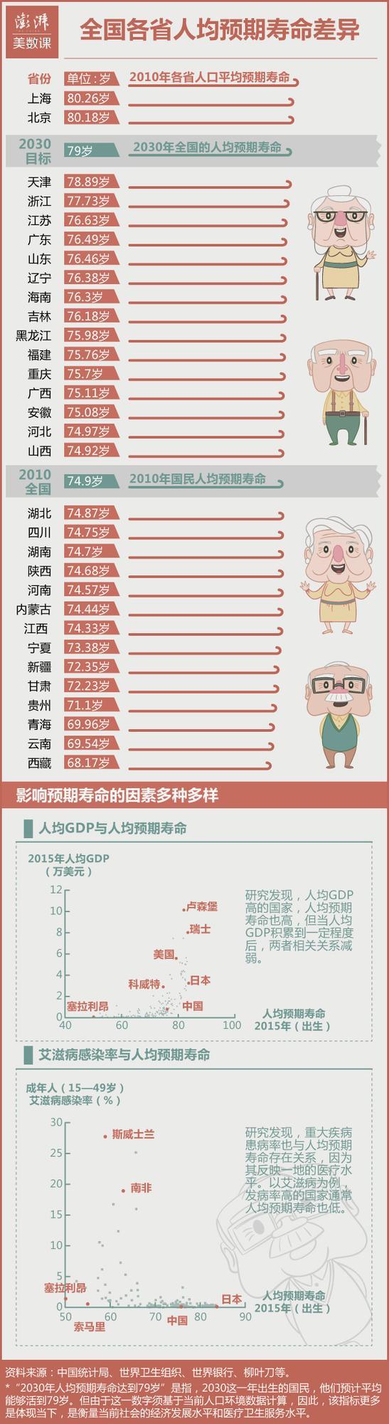 陕西人均预期寿命74.68岁 全国排名第21位