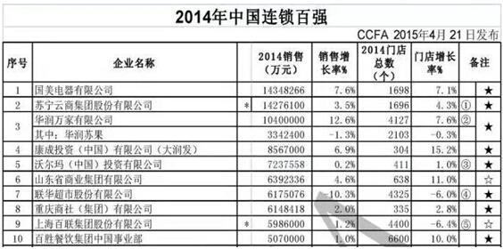 2014中国连锁百强名单出炉 国美电器位居榜首