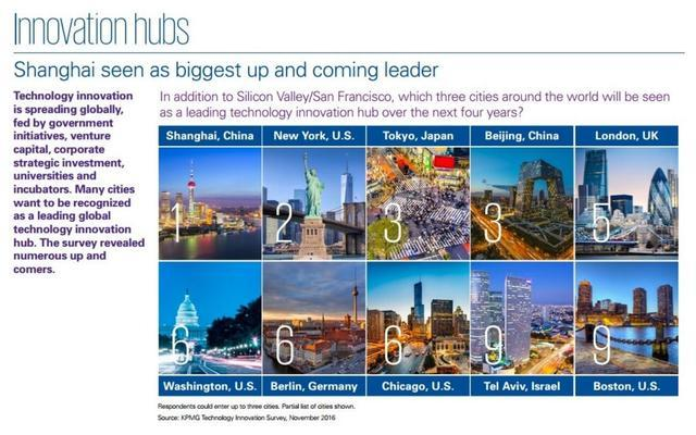 毕马威发布科技创新城市榜:上海第一 北京东京并列第三