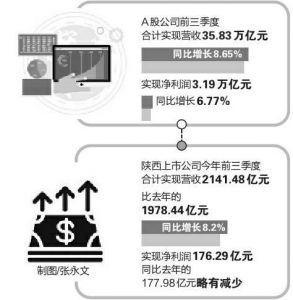 陕西煤业日赚3300万最赚钱 西安
