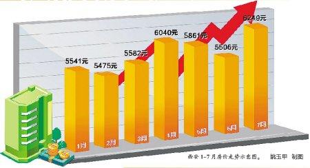 西安房价猛涨