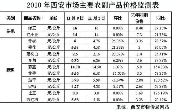 """西安10月CPI年内最高 """"海豚族""""囤物应对涨价"""