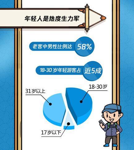 腾讯发布大数据报告预测2019西安旅游趋势