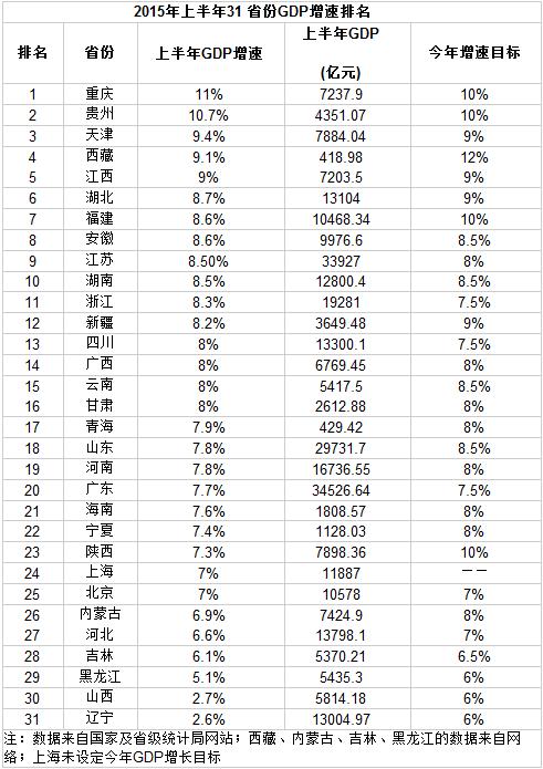 上半年31省份GDP增速排名:重庆居首陕西23
