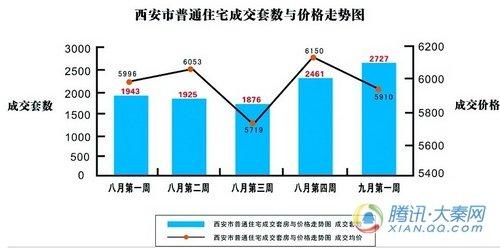 普通住宅成交2727套 西安楼市金九首周回暖