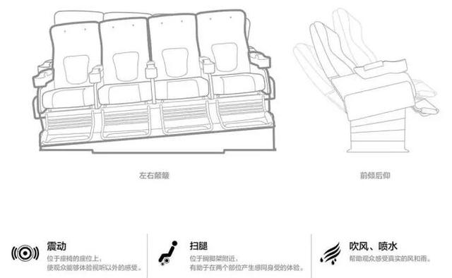 激情4月西安万达影城约你看4DX《速度与激情8》