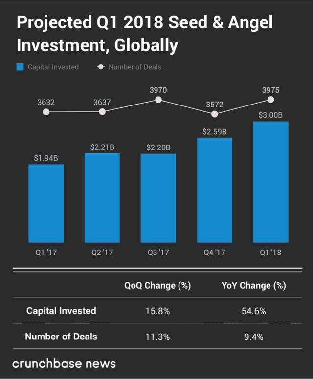 第一季度全球创投报告:创业后期投资推动市场快速增长